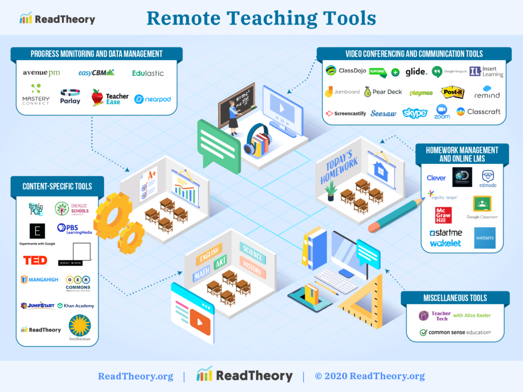 Landscape of remote teaching tools
