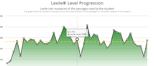 Sally's Lexile Level Progression Chart. Quiz #22 caused Sally's Lexile Level to drop for the next assigned passage