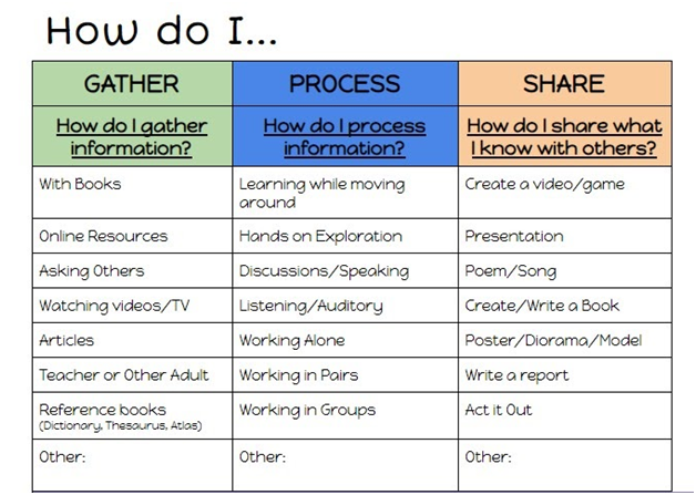 GPS of Learning Chart