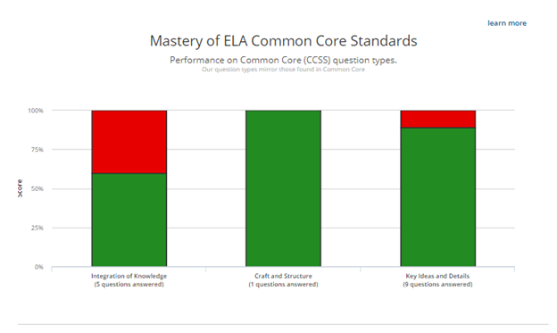 Mastery of ELA Common Core Standards