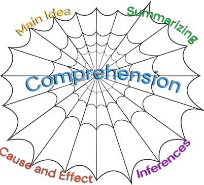 Where to start The comprehension skill web